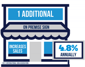 One Additional On Premise Sign Increases Sales 4.8% Annually